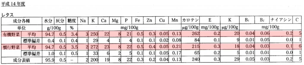 平成14年の栽培環境の違いがレタスの成分に与える影響