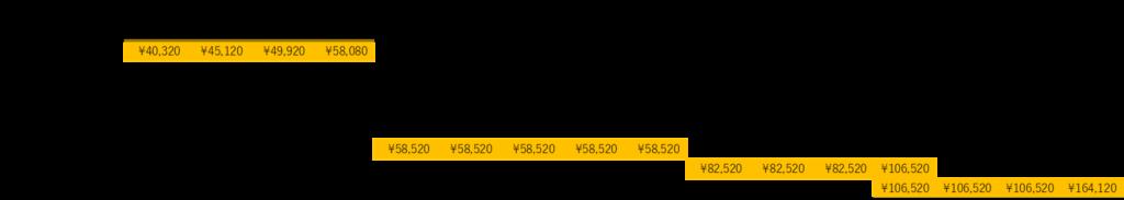 各プランの2年間使用時の経費一覧