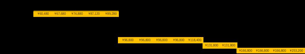 各プランの3年間使用時の経費一覧