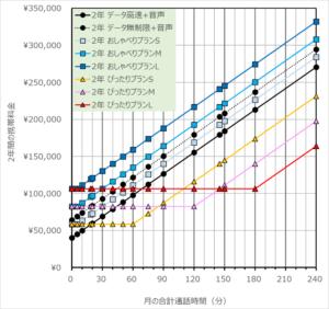 グラフ化したUQモバイルの2年間の各プラン料金