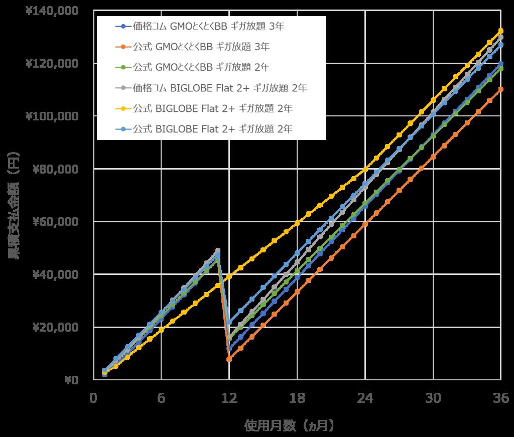 WiMAX2+の料金、何カ月でいくら払った?