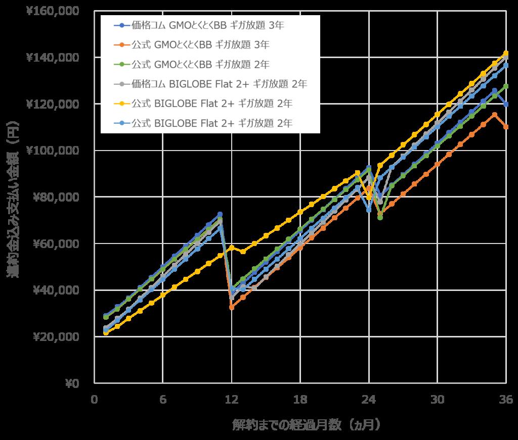 WiMAX2+料金、何か月目に解約するといくら(違約金を含めて)支払ったことになる?